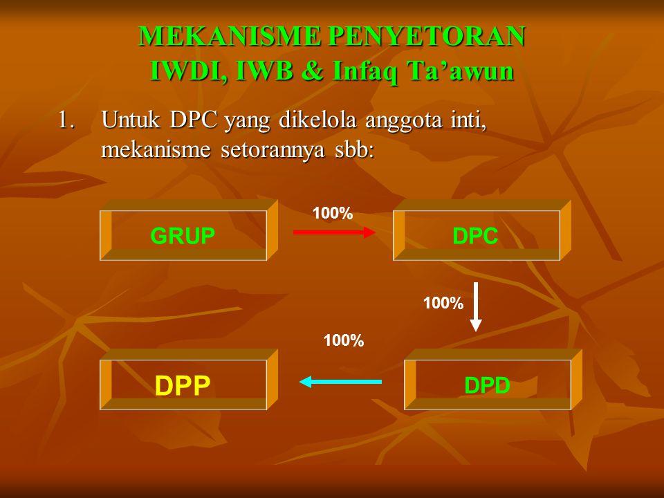 MEKANISME PENYETORAN Infaq Wajib Personal (IWP) 2.Untuk DPC yang tidak dikelola anggota inti, mekanisme setorannya sbb: GRUP DPD 75% 25% DPW DPP 0%