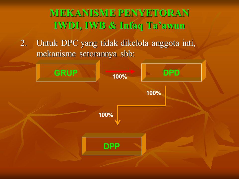 1.Untuk DPC yang dikelola anggota inti, mekanisme setorannya sbb: MEKANISME PENYETORAN IWDI, IWB & Infaq Ta'awun GRUPDPC 100% DPD DPP 100%