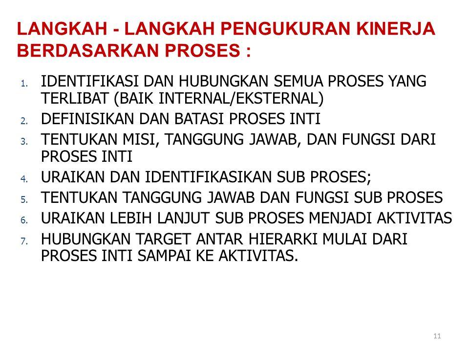 11 1. IDENTIFIKASI DAN HUBUNGKAN SEMUA PROSES YANG TERLIBAT (BAIK INTERNAL/EKSTERNAL) 2. DEFINISIKAN DAN BATASI PROSES INTI 3. TENTUKAN MISI, TANGGUNG