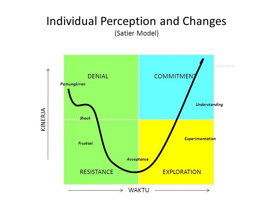 Individual Perception and Changes (Satier Model) DENIAL RESISTANCEEXPLORATION COMMITMENT Pemungkiran Shock Frustasi Acceptance Experimentation Underst
