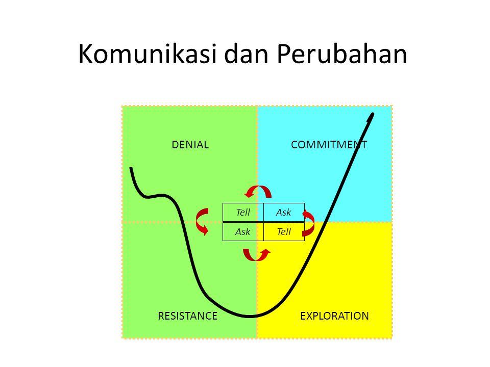 Komunikasi dan Perubahan DENIAL RESISTANCEEXPLORATION COMMITMENT Tell Ask