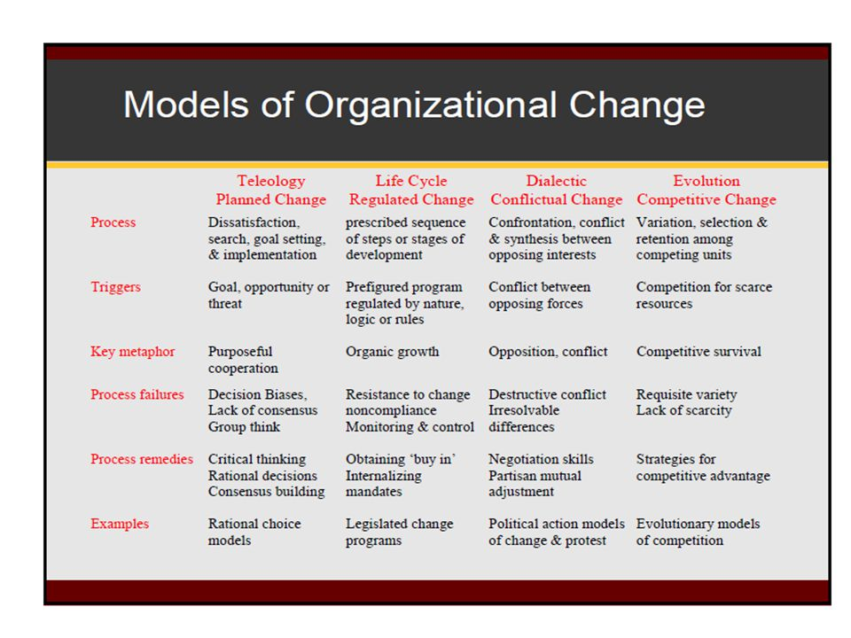 Model of Transformational Leadership Bass (1985) TL motivates followers beyond the expected by: ¶raising consciousness about the value and importance of specific and idealized goals ·transcending self-interest for the good of the team or organization ¸addressing higher-level needs
