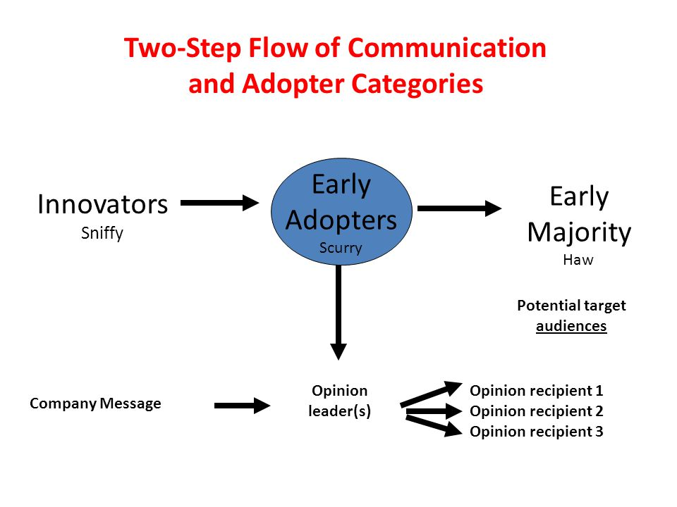 Two-Step Flow of Communication and Adopter Categories Early Adopters Scurry Innovators Sniffy Early Majority Haw Company Message Opinion leader(s) Pot