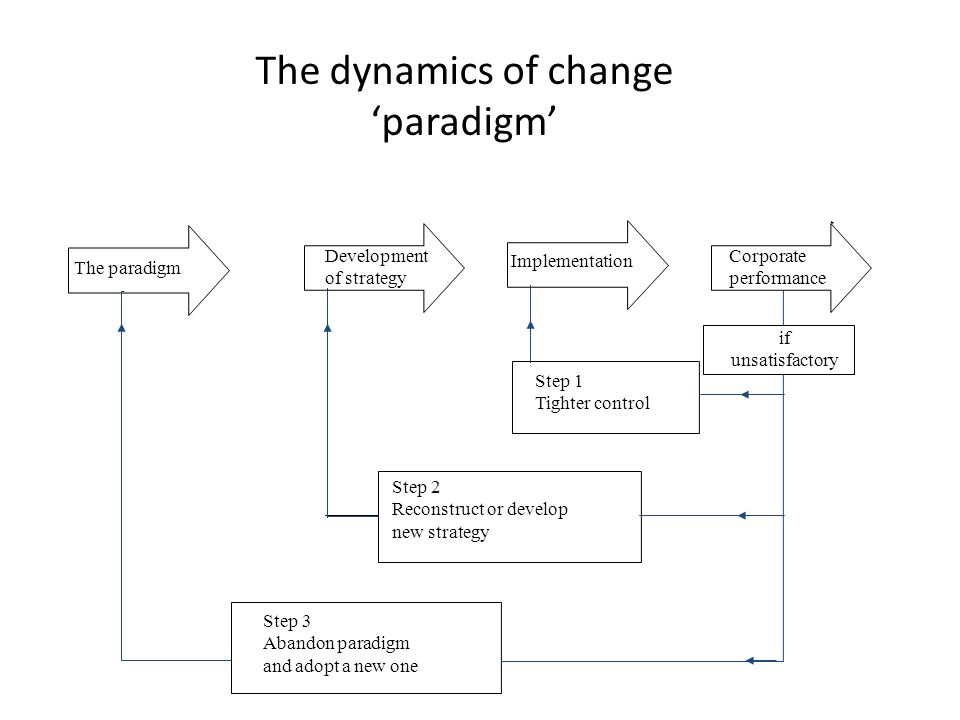 The paradigm Implementation if unsatisfactory Step 1 Tighter control Step 2 Reconstruct or develop new strategy Step 3 Abandon paradigm and adopt a ne