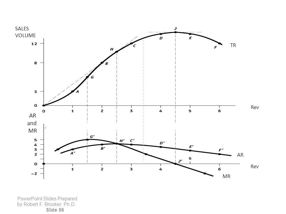 PowerPoint Slides Prepared by Robert F. Brooker, Ph.D. Slide 56 Rev SALES VOLUME Rev TR AR MRMR and MR