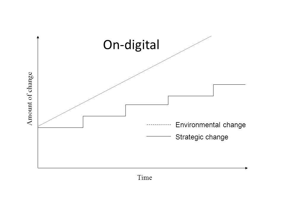 Amount of change Time Environmental change Strategic change On-digital