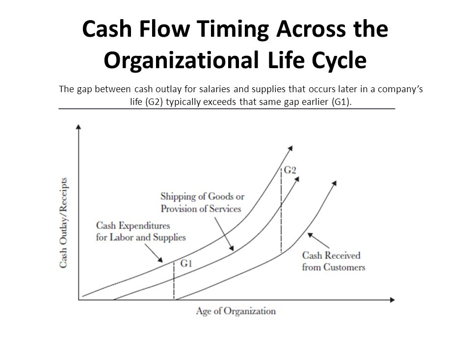 Cash Flow Timing Across the Organizational Life Cycle The gap between cash outlay for salaries and supplies that occurs later in a company's life (G2)