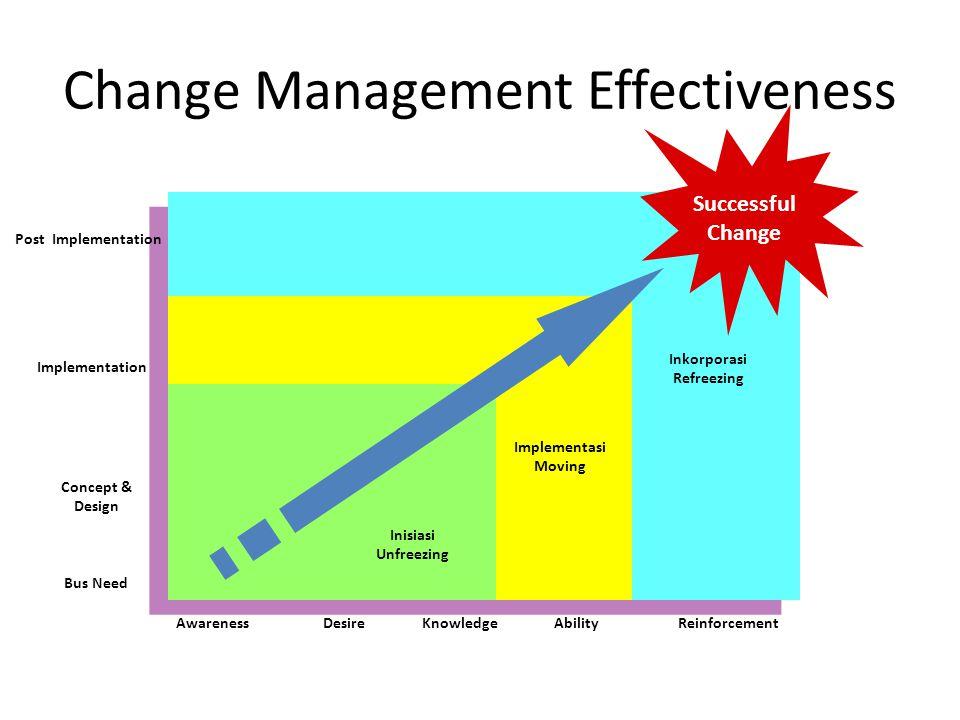 Change Management Effectiveness AwarenessDesireKnowledgeAbilityReinforcement Bus Need Concept & Design Implementation Post Implementation Successful C