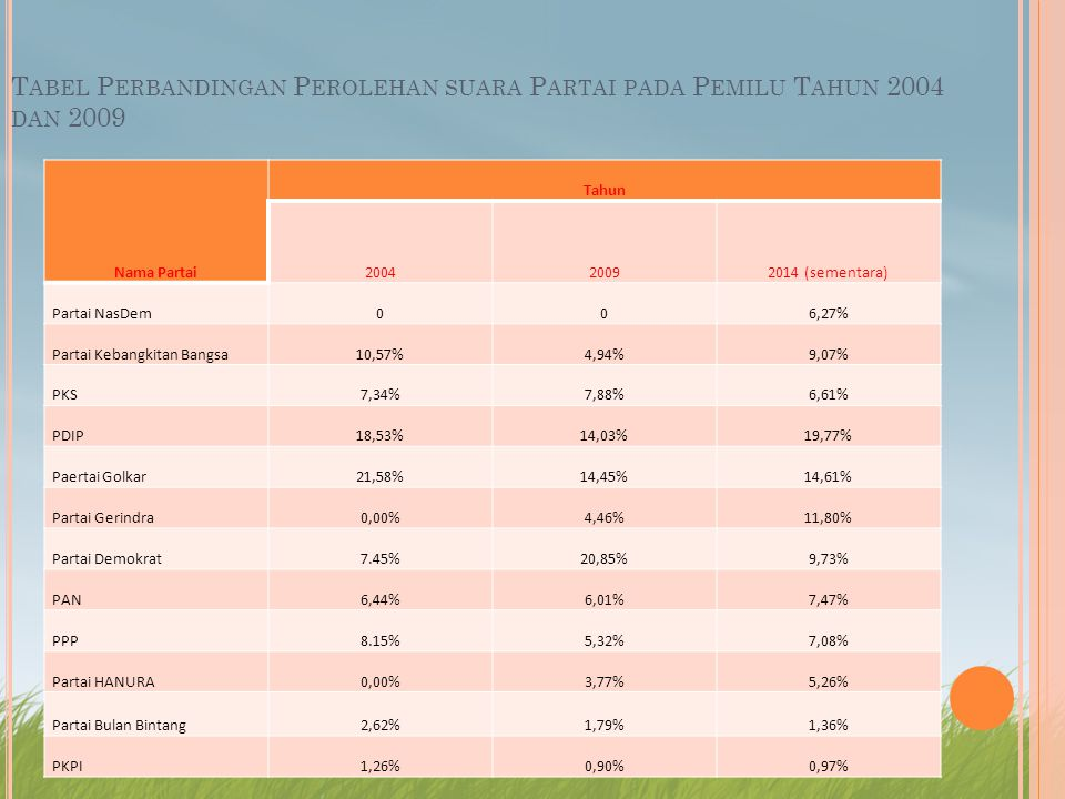 T ABEL P ERBANDINGAN P EROLEHAN SUARA P ARTAI PADA P EMILU T AHUN 2004 DAN 2009 Nama Partai Tahun 200420092014 (sementara) Partai NasDem006,27% Partai Kebangkitan Bangsa10,57%4,94%9,07% PKS7,34%7,88%6,61% PDIP18,53%14,03%19,77% Paertai Golkar21,58%14,45%14,61% Partai Gerindra0,00%4,46%11,80% Partai Demokrat7.45%20,85%9,73% PAN6,44%6,01%7,47% PPP8.15%5,32%7,08% Partai HANURA0,00%3,77%5,26% Partai Bulan Bintang2,62%1,79%1,36% PKPI1,26%0,90%0,97%