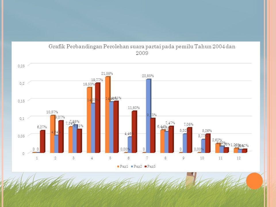 Berdasarkan rekapitulasi hasil sementara Pileg 2014 terdapat peningkatan dan penurunan yang cukup signifikan dengan hasil Perolehan suara Partai pada Pemilu Tahun 2004 dan 2009.