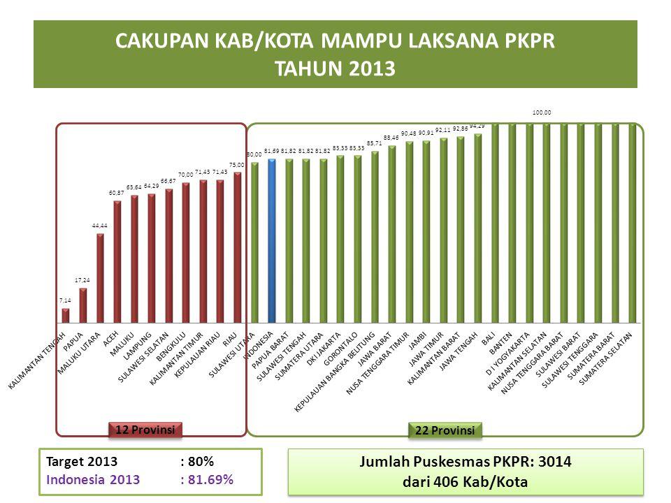 CAKUPAN KAB/KOTA MAMPU LAKSANA PKPR TAHUN 2013 Target 2013 : 80% Indonesia 2013 : 81.69% 22 Provinsi 12 Provinsi Jumlah Puskesmas PKPR: 3014 dari 406