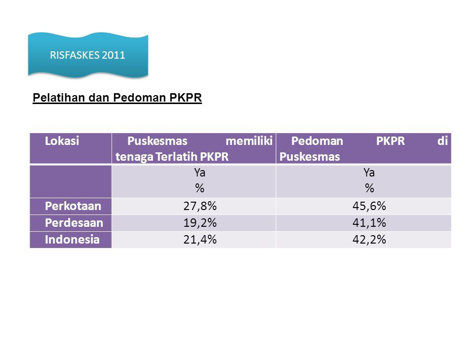 LokasiPuskesmas memiliki tenaga Terlatih PKPR Pedoman PKPR di Puskesmas Ya % Ya % Perkotaan27,8%45,6% Perdesaan19,2%41,1% Indonesia21,4%42,2% Pelatiha