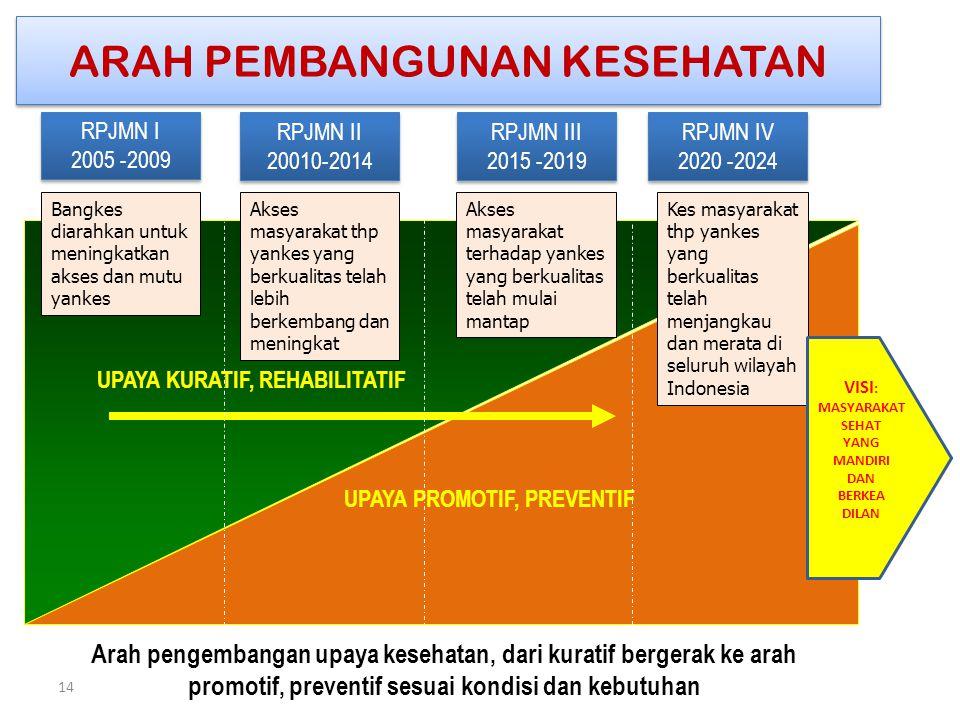 ARAH PEMBANGUNAN KESEHATAN RPJMN I 2005 -2009 RPJMN I 2005 -2009 UPAYA PROMOTIF, PREVENTIF Arah pengembangan upaya kesehatan, dari kuratif bergerak ke