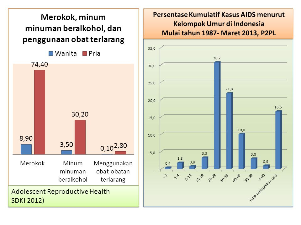 Kasus cedera pada anak usia sekolah dan remaja RISKESDAS 2013: Kasus cedera usia 5-14 tahun : 9,7% usia 15-24 tahun : 11,7%  mayoritas disebabkan karena jatuh (40,9%) dan transportasi motor (40,6%), kena benda tajam/tumpul (7,3%) Data system registrasi penyebab kematian (cause of death) th 2012 : di 12 kabupaten, pada anak 13 – 15 tahun dan 16-18 tahun : Kematian terbanyak  akibat kecelakaan transportasi