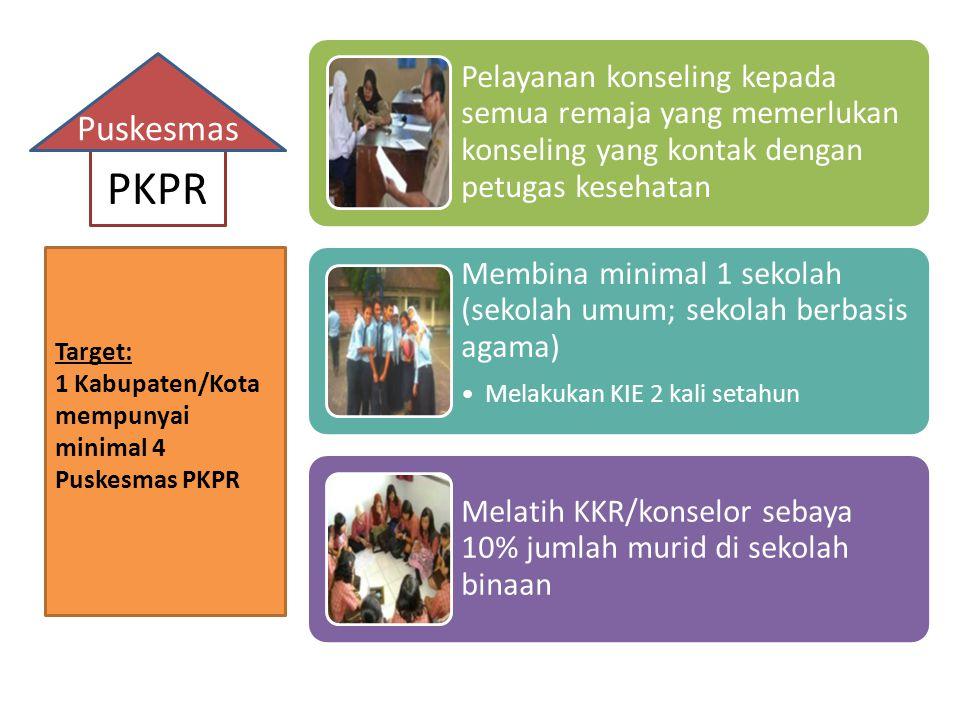 Jenis Kegiatan dalam PKPR Pemberian informasi dan edukasi Pelayanan klinis medis (termasuk pemeriksaan penunjang & rujukan) KonselingPendidikan Keterampilan Hidup Sehat (PKHS)Melatih Konselor Sebaya Kespro, HIV- AIDS, IMS/ISR, Napza, gizi