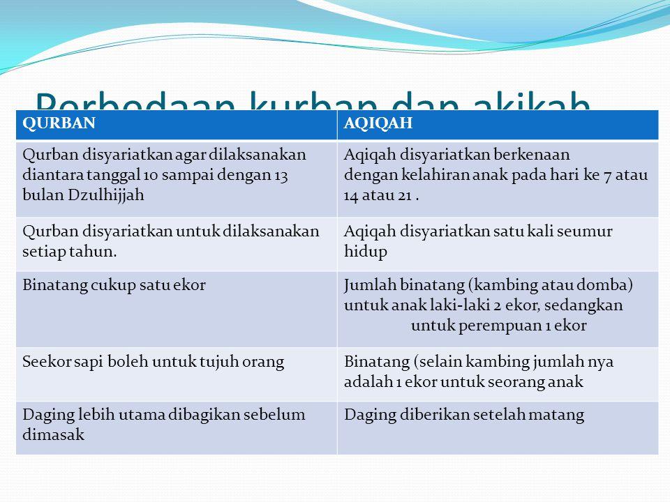 Perbedaan kurban dan akikah QURBANAQIQAH Qurban disyariatkan agar dilaksanakan diantara tanggal 10 sampai dengan 13 bulan Dzulhijjah Aqiqah disyariatk