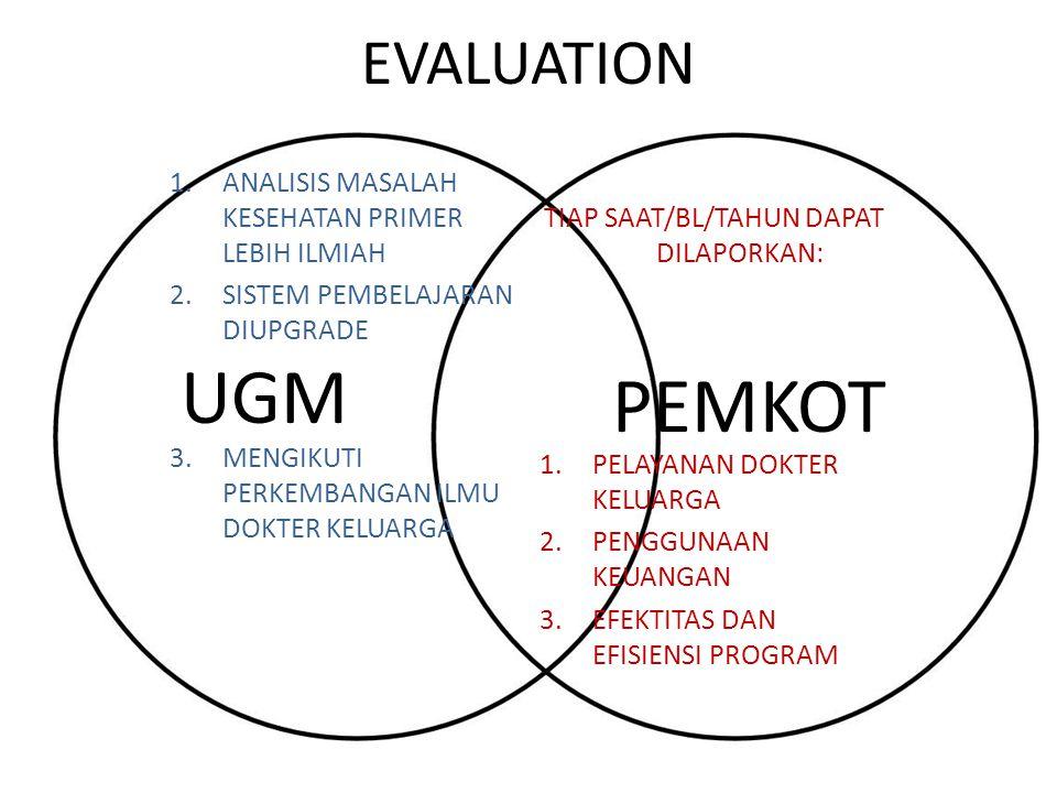 EVALUATION TIAP SAAT/BL/TAHUN DAPAT DILAPORKAN: 1.PELAYANAN DOKTER KELUARGA 2.PENGGUNAAN KEUANGAN 3.EFEKTITAS DAN EFISIENSI PROGRAM 1.ANALISIS MASALAH KESEHATAN PRIMER LEBIH ILMIAH 2.SISTEM PEMBELAJARAN DIUPGRADE 3.MENGIKUTI PERKEMBANGAN ILMU DOKTER KELUARGA UGM PEMKOT