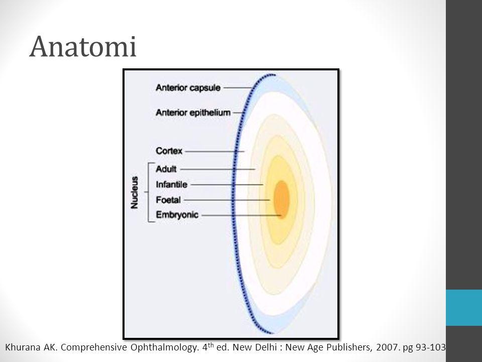 Fisiologi Transparansi  untuk keperluan refraksi Avaskular, kapsul yang permeabel, dehidrasi relatif, glutation Metabolisme  sebagian besar untuk transpor aktif Sumber dari aqueous humour Khurana AK.