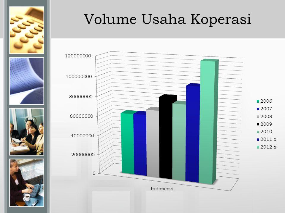 Volume Usaha Koperasi