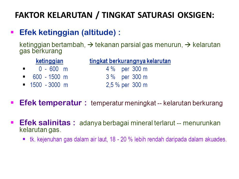  Efek ketinggian (altitude) : ketinggian bertambah,  tekanan parsial gas menurun,  kelarutan gas berkurang ketinggian tingkat berkurangnya kelaruta