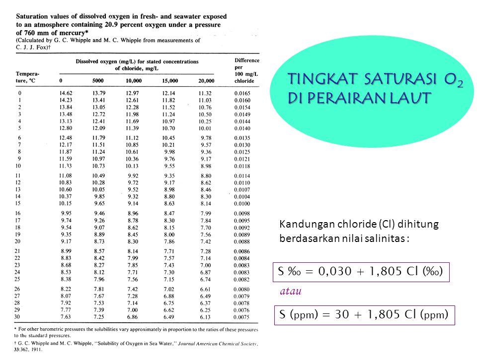 S % o = 0,030 + 1,805 Cl (% o ) S ( ppm ) = 30 + 1,805 Cl ( ppm ) atau Kandungan chloride (Cl) dihitung berdasarkan nilai salinitas : TINGKAT SATURASI