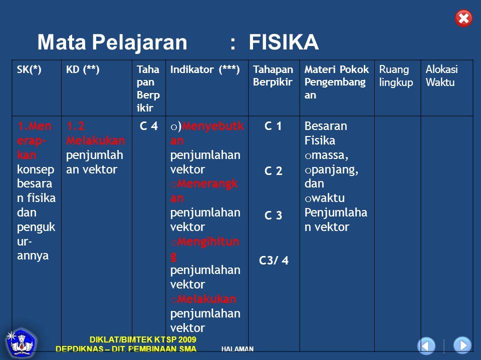 HALAMAN DIKLAT/BIMTEK KTSP 2009 DEPDIKNAS – DIT. PEMBINAAN SMA Mata Pelajaran: FISIKA SK(*)KD (**)Taha pan Berp ikir Indikator (***)Tahapan Berpikir M
