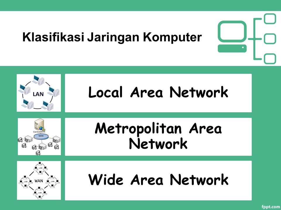 Klasifikasi Jaringan Komputer Local Area Network Metropolitan Area Network Wide Area Network