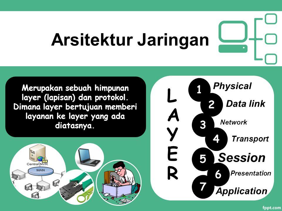 Arsitektur Jaringan Merupakan sebuah himpunan layer (lapisan) dan protokol. Dimana layer bertujuan memberi layanan ke layer yang ada diatasnya. LAYER
