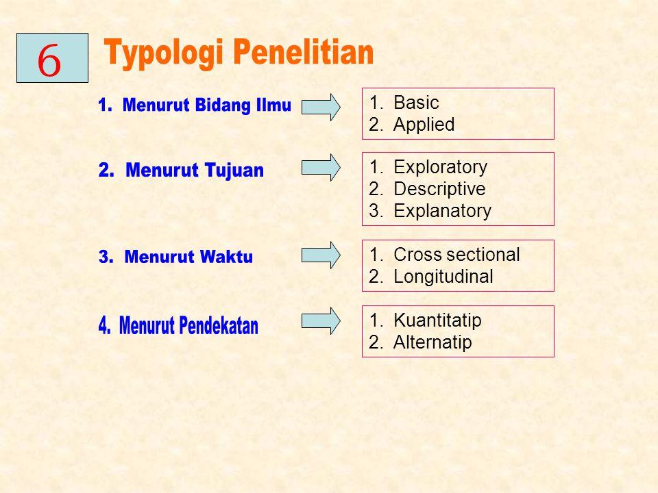 1.Basic 2.Applied 1.Exploratory 2.Descriptive 3.Explanatory 1.Cross sectional 2.Longitudinal 1.Kuantitatip 2.Alternatip