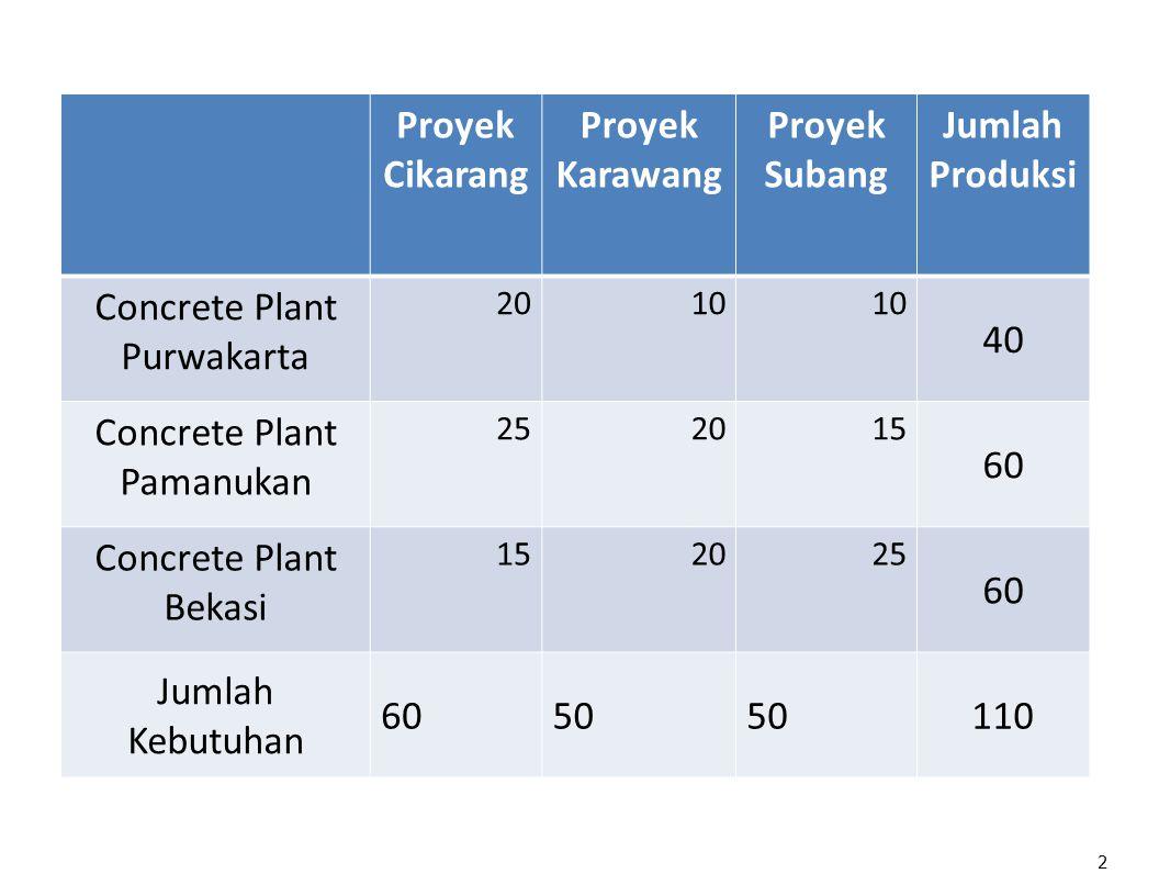 2 Proyek Cikarang Proyek Karawang Proyek Subang Jumlah Produksi Concrete Plant Purwakarta 2010 40 Concrete Plant Pamanukan 252015 60 Concrete Plant Be