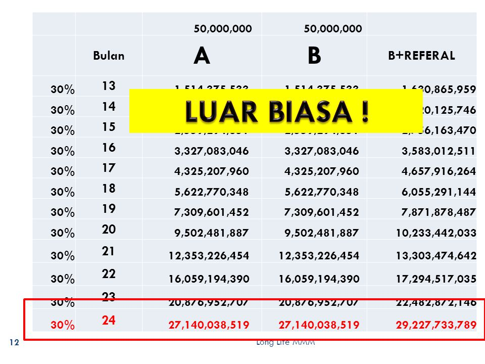 Long Life MMM 12 50,000,000 Bulan AB B+REFERAL 30% 13 1,514,375,533 1,630,865,959 30% 14 1,968,688,193 2,120,125,746 30% 15 2,559,294,651 2,756,163,470 30% 16 3,327,083,046 3,583,012,511 30% 17 4,325,207,960 4,657,916,264 30% 18 5,622,770,348 6,055,291,144 30% 19 7,309,601,452 7,871,878,487 30% 20 9,502,481,887 10,233,442,033 30% 21 12,353,226,454 13,303,474,642 30% 22 16,059,194,390 17,294,517,035 30% 23 20,876,952,707 22,482,872,146 30% 24 27,140,038,519 29,227,733,789