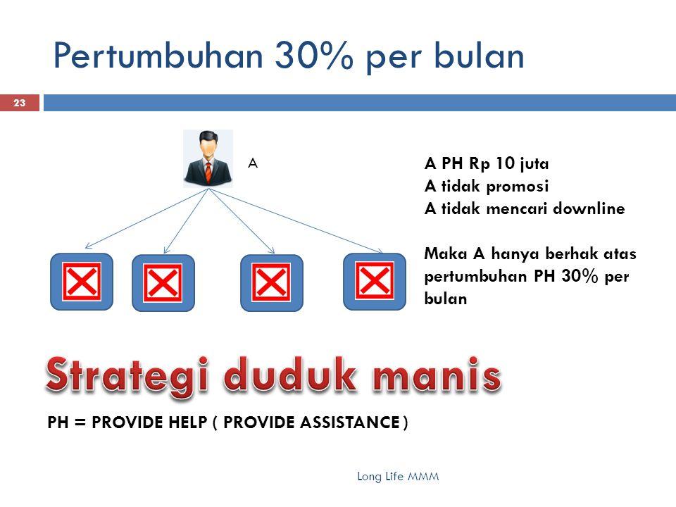 Pertumbuhan 30% per bulan Long Life MMM 23 A A PH Rp 10 juta A tidak promosi A tidak mencari downline Maka A hanya berhak atas pertumbuhan PH 30% per bulan PH = PROVIDE HELP ( PROVIDE ASSISTANCE )