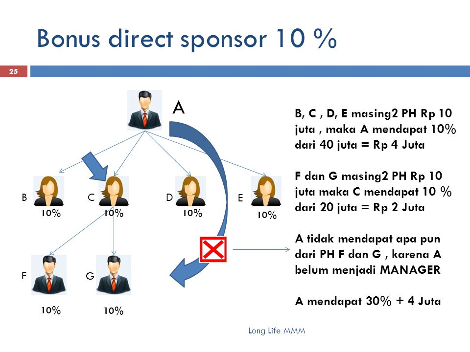Bonus direct sponsor 10 % Long Life MMM 25 A BC D E F G B, C, D, E masing2 PH Rp 10 juta, maka A mendapat 10% dari 40 juta = Rp 4 Juta F dan G masing2 PH Rp 10 juta maka C mendapat 10 % dari 20 juta = Rp 2 Juta A tidak mendapat apa pun dari PH F dan G, karena A belum menjadi MANAGER A mendapat 30% + 4 Juta 10%