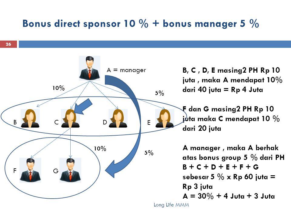 Bonus direct sponsor 10 % + bonus manager 5 % Long Life MMM 26 A = manager BC D E F G B, C, D, E masing2 PH Rp 10 juta, maka A mendapat 10% dari 40 juta = Rp 4 Juta F dan G masing2 PH Rp 10 juta maka C mendapat 10 % dari 20 juta A manager, maka A berhak atas bonus group 5 % dari PH B + C + D + E + F + G sebesar 5 % x Rp 60 juta = Rp 3 juta A = 30% + 4 Juta + 3 Juta 10% 5%