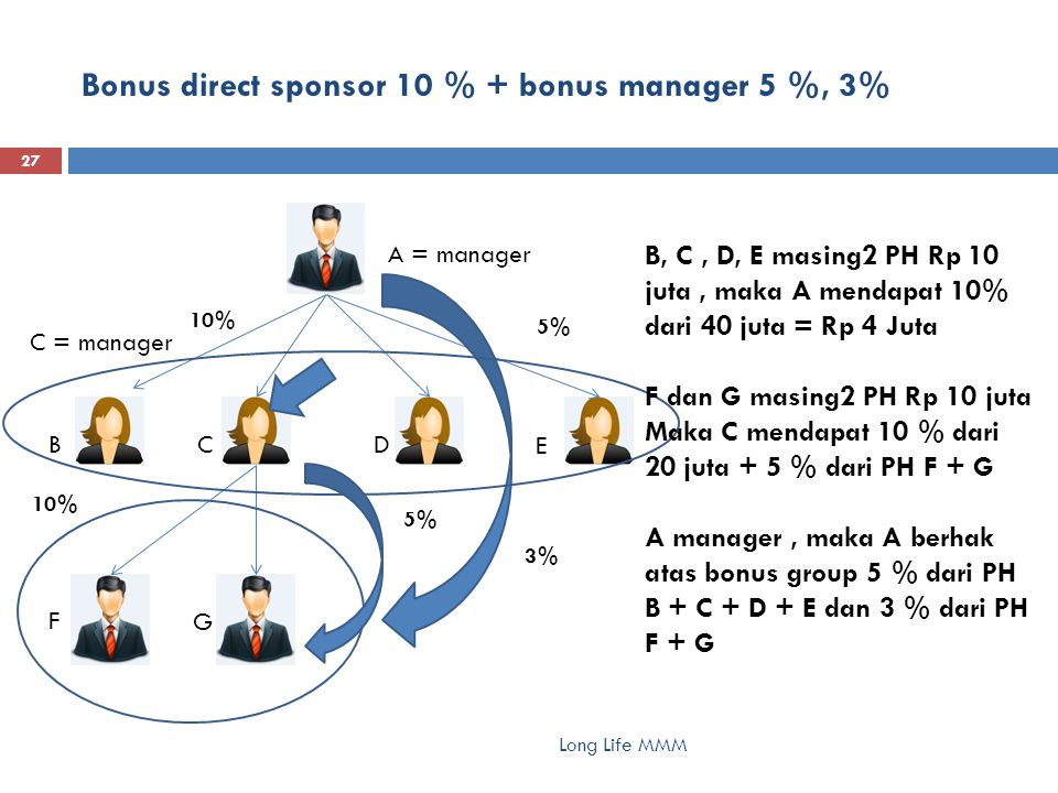 Bonus manager bertingkat 5 %, 3%, 1%, 0.25 % Long Life MMM 28 A = manager A, B, C = manager, A di atas B, B di atas C C mendapat 5 % omset group C + bonus direct referal 10% B mendapat 3 % omset group C + 5 % omset group B + bonus direct referal 10% A mendapat 1 % omset group C + 3 % omset group B + 5 % omset group A + bonus direct referal 10% B = manager C = manager 10% 5% 3% 5% 1%