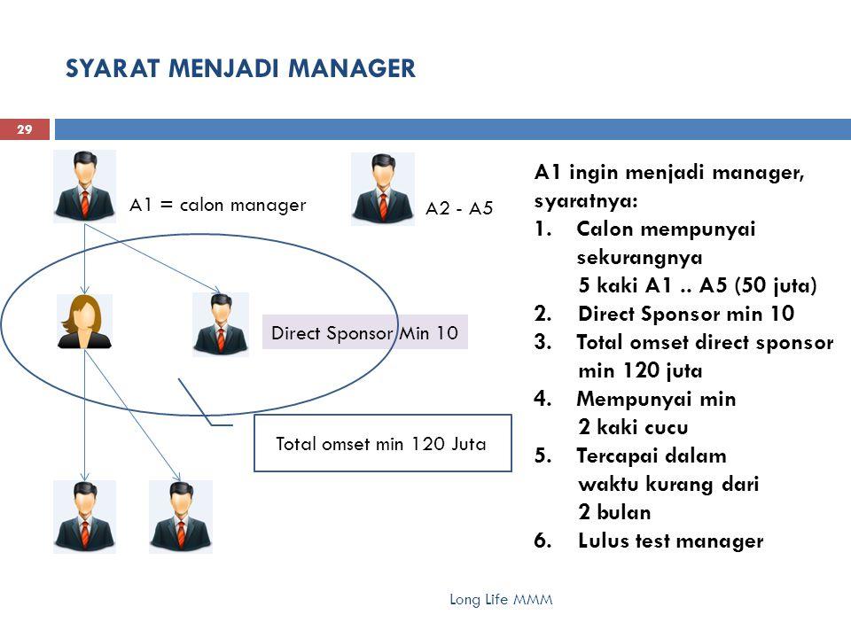 SYARAT MENJADI MANAGER Long Life MMM 29 A1 = calon manager A1 ingin menjadi manager, syaratnya: 1.Calon mempunyai sekurangnya 5 kaki A1.. A5 (50 juta)