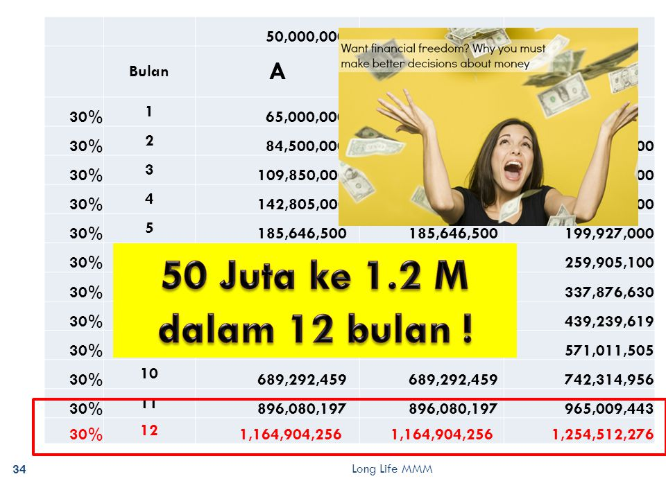 Long Life MMM 34 50,000,000 Bulan AB B+REFERAL 30% 1 65,000,000 30% 2 84,500,000 91,000,000 30% 3 109,850,000 118,300,000 30% 4 142,805,000 153,790,000 30% 5 185,646,500 199,927,000 30% 6 241,340,450 259,905,100 30% 7 313,742,585 337,876,630 30% 8 407,865,361 439,239,619 30% 9 530,224,969 571,011,505 30% 10 689,292,459 742,314,956 30% 11 896,080,197 965,009,443 30% 12 1,164,904,256 1,254,512,276