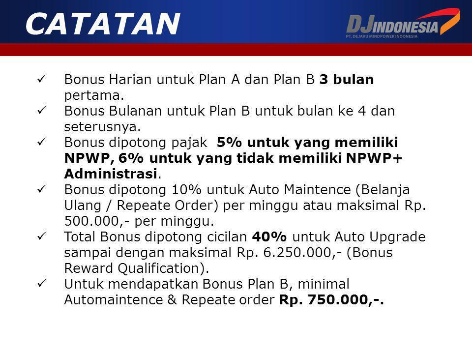 Bonus Harian untuk Plan A dan Plan B 3 bulan pertama.