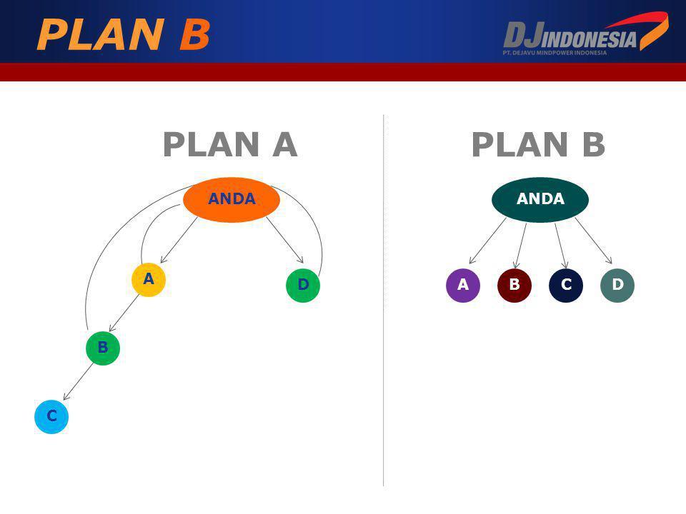 PLAN B PLAN A PLAN B ANDA A B C D ABCD