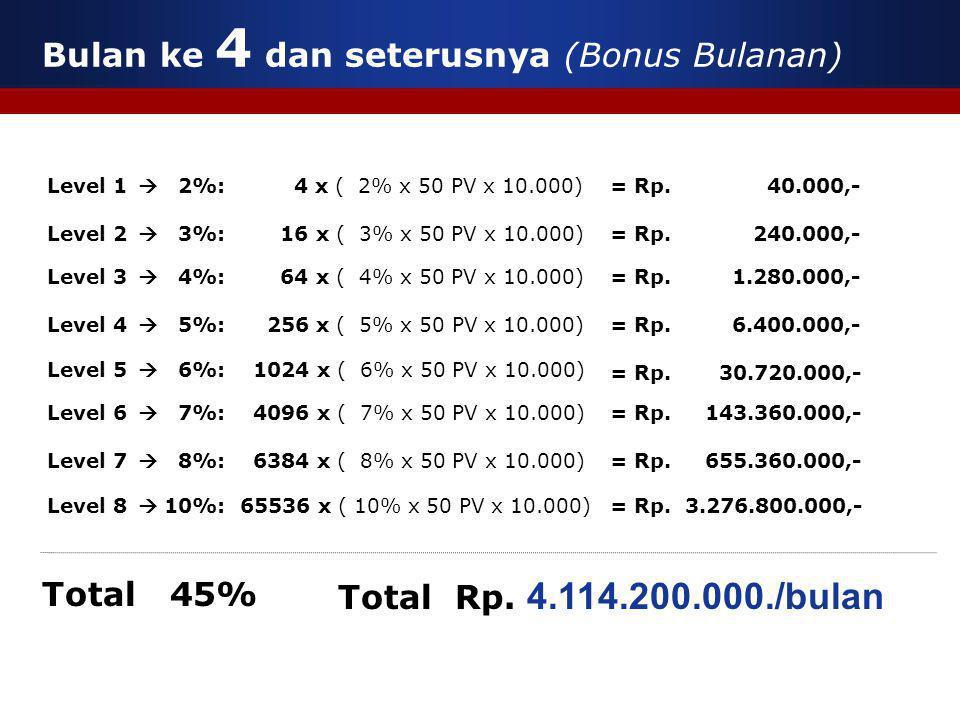  2%: 4 x ( 2% x 50 PV x 10.000)  3%: 16 x ( 3% x 50 PV x 10.000)  4%: 64 x ( 4% x 50 PV x 10.000)  5%: 256 x ( 5% x 50 PV x 10.000) Level 1 Level 2 Level 3 Level 4 Level 5  6%: 1024 x ( 6% x 50 PV x 10.000) Total Rp.