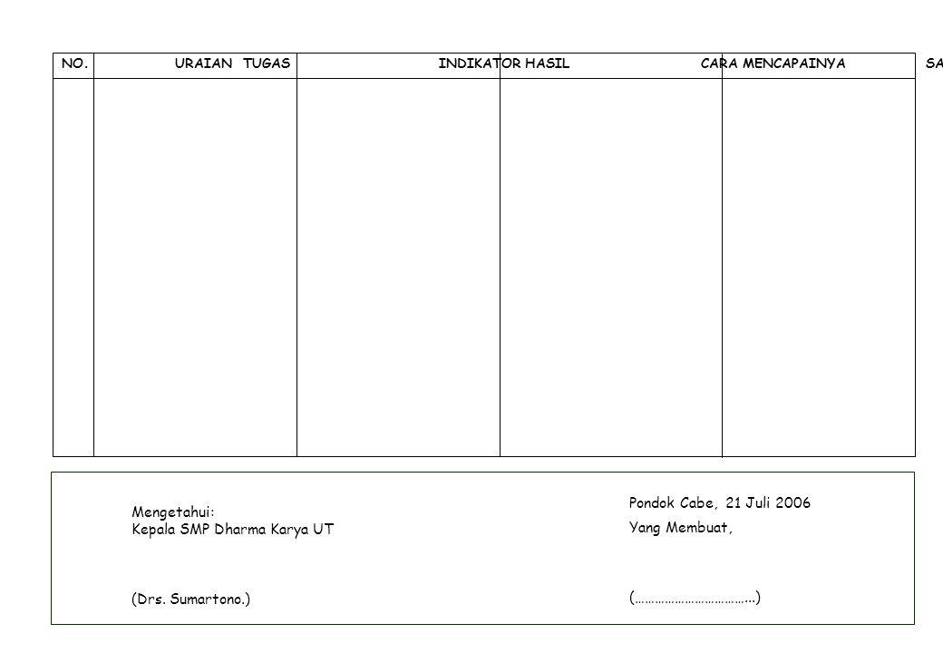Pondok Cabe, 21 Juli 2006 Yang Membuat, (……………………………...) Mengetahui: Kepala SMP Dharma Karya UT (Drs. Sumartono.) NO. URAIAN TUGAS INDIKATOR HASIL CAR