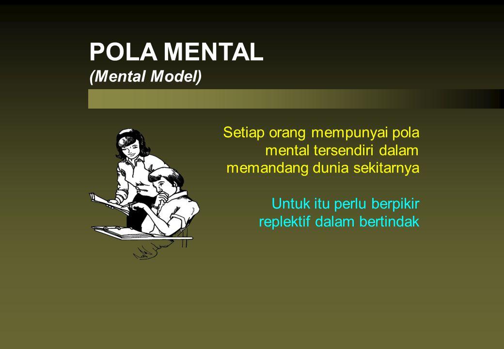 Setiap orang mempunyai pola mental tersendiri dalam memandang dunia sekitarnya Untuk itu perlu berpikir replektif dalam bertindak POLA MENTAL (Mental