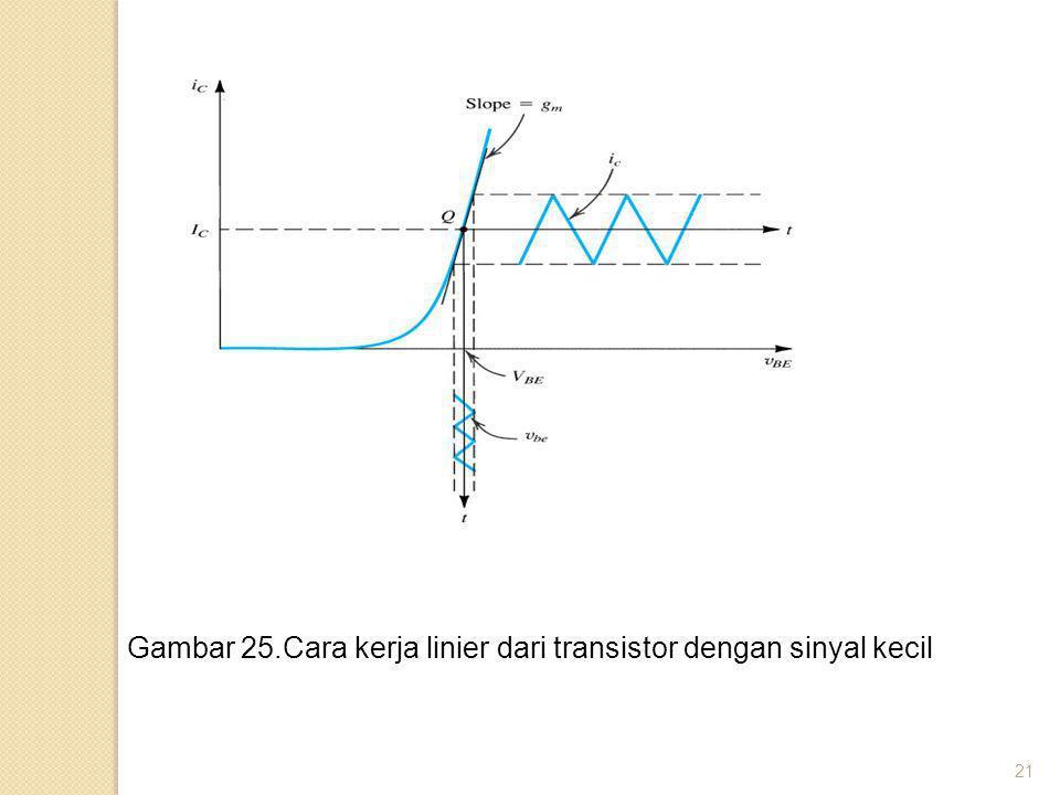 21 Gambar 25.Cara kerja linier dari transistor dengan sinyal kecil