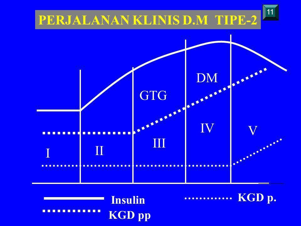 PERJALANAN KLINIS D.M TIPE-2 Insulin KGD pp KGD p. I II III IV V GTG DM 11