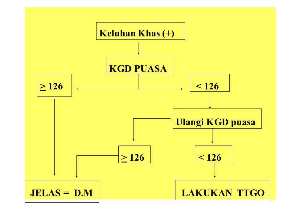 Keluhan Khas (+) KGD PUASA > 126 < 126 Ulangi KGD puasa > 126 < 126 JELAS = D.M LAKUKAN TTGO