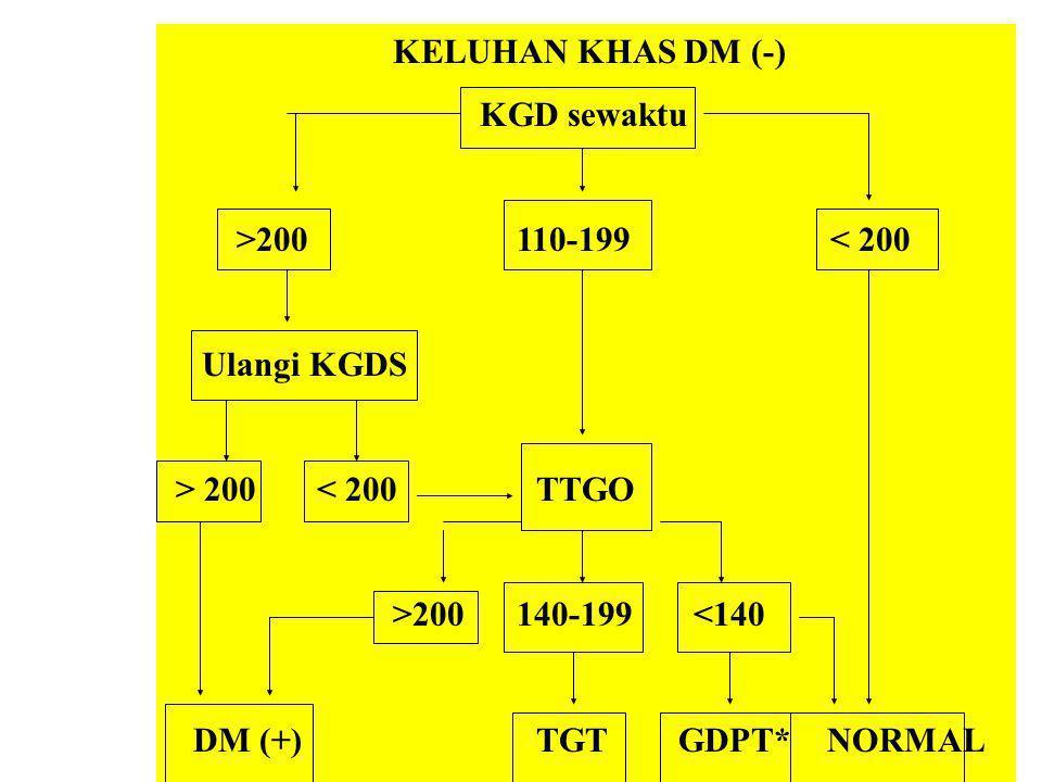 KELUHAN KHAS DM (-) KGD sewaktu >200 110-199 < 200 Ulangi KGDS > 200 < 200 TTGO >200 140-199 <140 DM (+) TGT GDPT* NORMAL