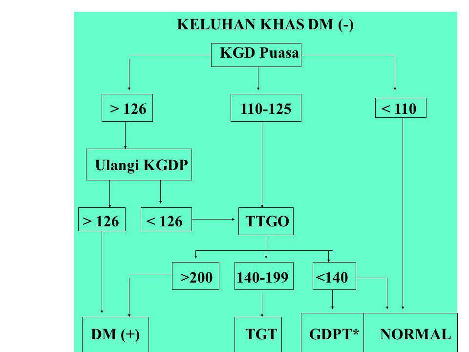 KELUHAN KHAS DM (-) KGD Puasa > 126 110-125 < 110 Ulangi KGDP > 126 < 126 TTGO >200 140-199 <140 DM (+) TGT GDPT* NORMAL