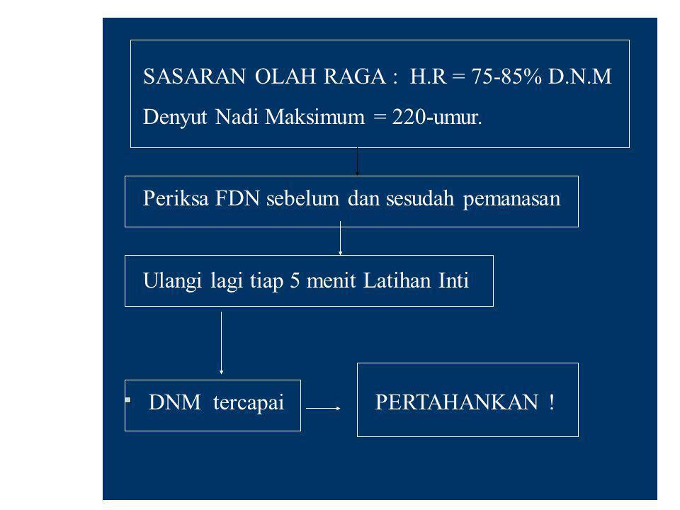 SASARAN OLAH RAGA : H.R = 75-85% D.N.M Denyut Nadi Maksimum = 220-umur. Periksa FDN sebelum dan sesudah pemanasan Ulangi lagi tiap 5 menit Latihan Int