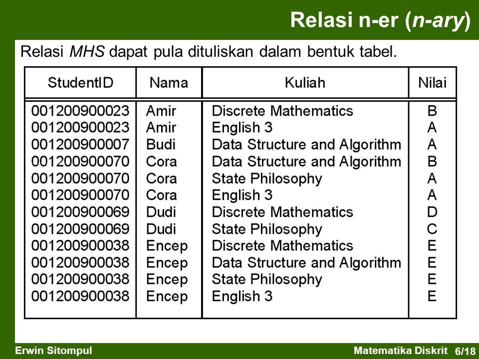 6/18 Erwin SitompulMatematika Diskrit Relasi MHS dapat pula dituliskan dalam bentuk tabel.