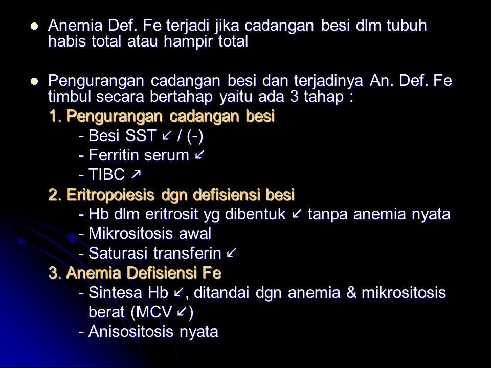 Anemia Def.Fe terjadi jika cadangan besi dlm tubuh habis total atau hampir total Anemia Def.
